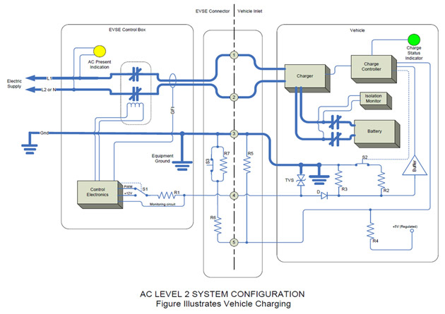 EVSE C8000 System Configuration