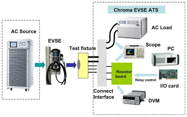 EVSE C8000 Test System Config
